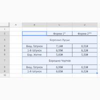 Борошно Вищого та 1-го гатунку, та житнє борошно, мука. Тернопільська, Львівська